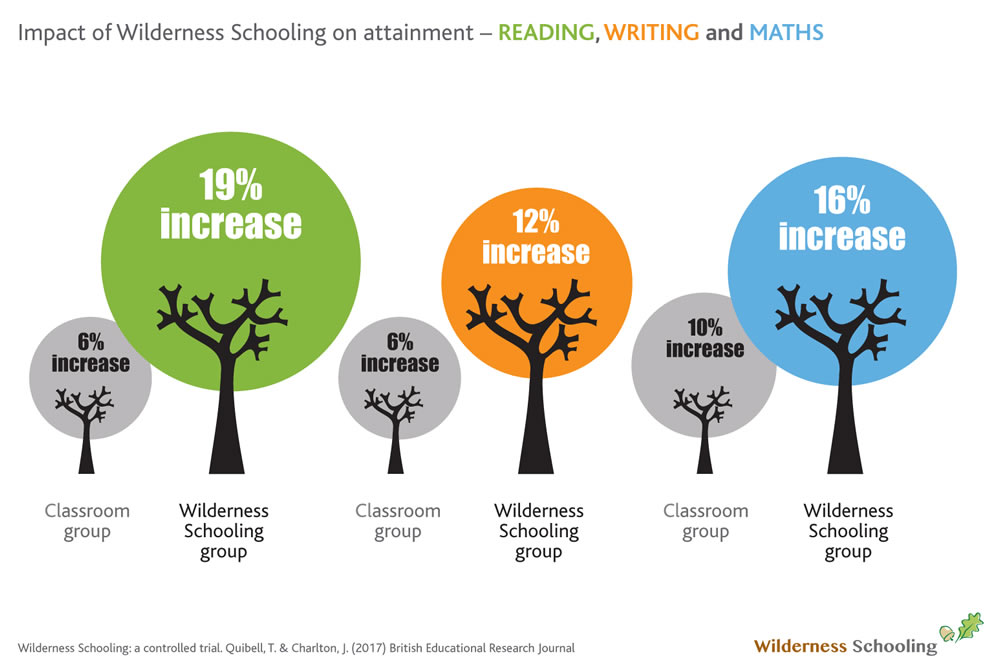 Impact of Wilderness Schooling on attainment