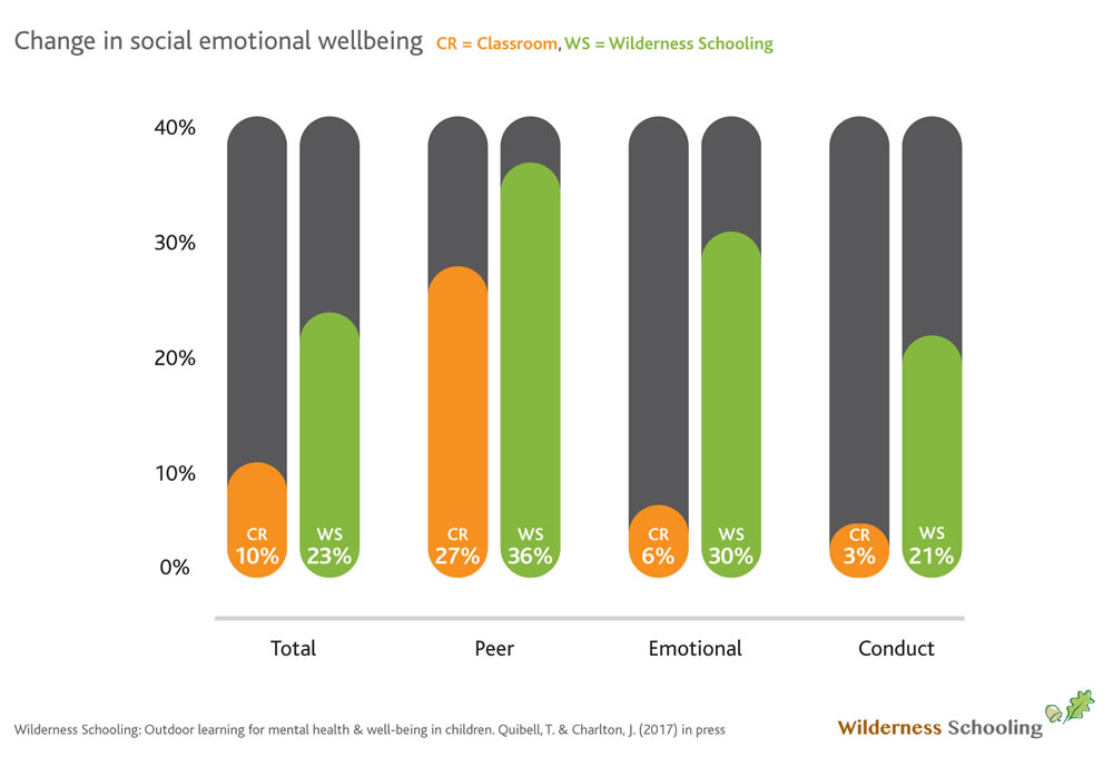 Change in emotional wellbeing